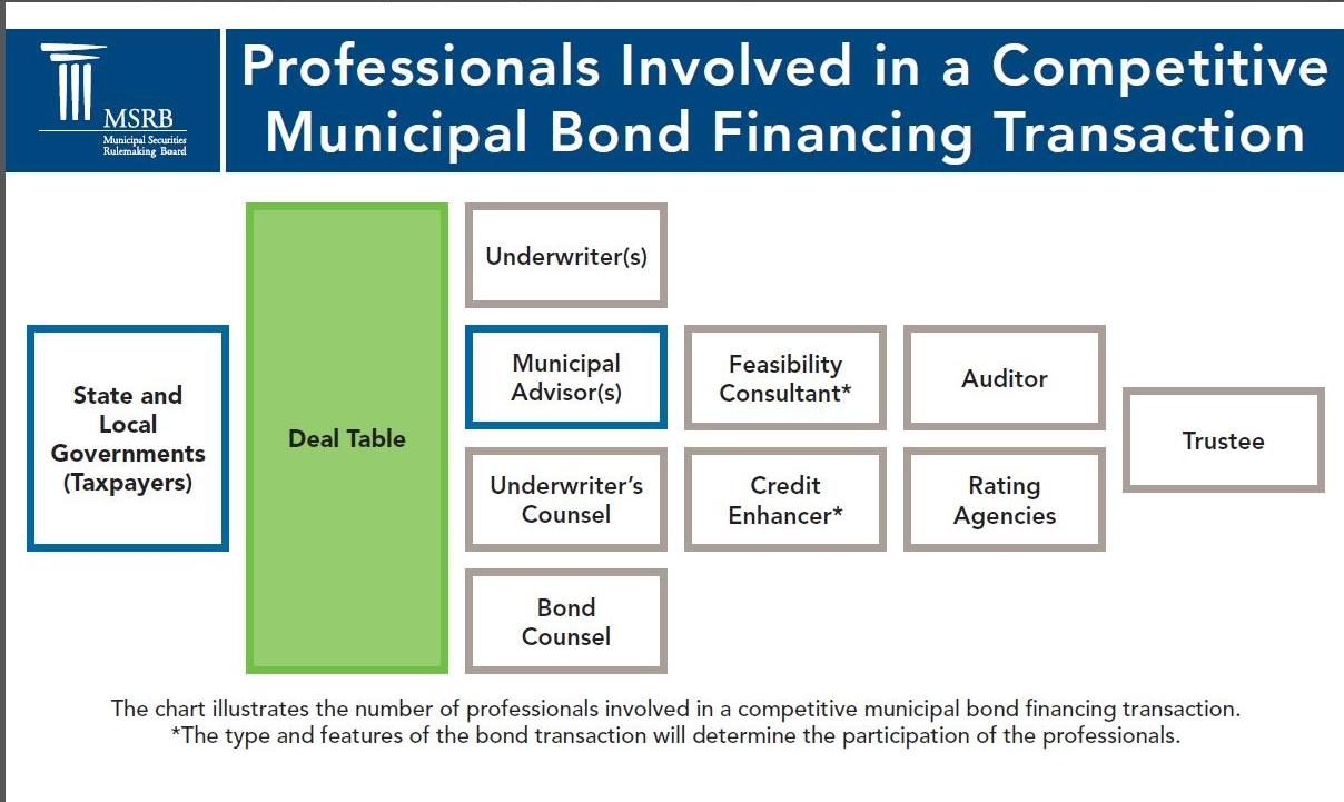 Series 7 Exam Municipal Bond Underwriting Study Material ...